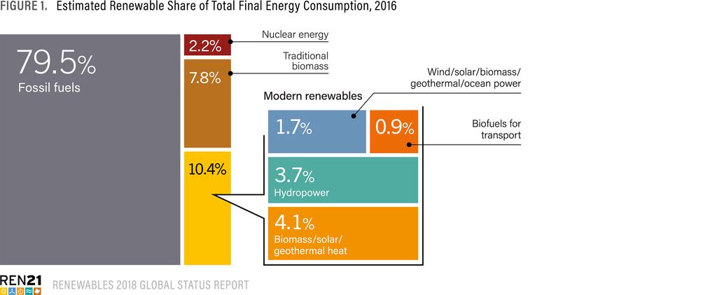 """Renewables Global Status Report (GSR)"""", de 2018"""